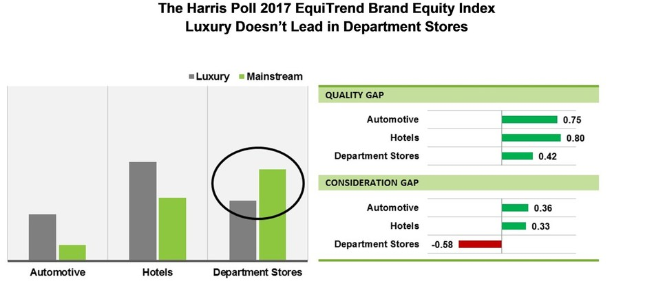 The Harris Poll 2017 EquiTrend Brand Equity Index Luxury Doesn't Lead in Department Stores