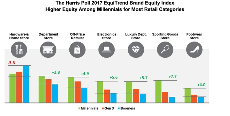 The Harris Poll 2017 EquiTrend Brand Equity Index Higher Equity Among Millennials for Most Retail Categories