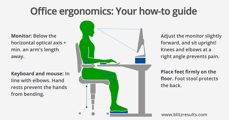 Ergonomic Office: Correct posture and sitting. 5 easy things you can do to combat back pain. Use free of charge, please link back to https://www.blitzresults.com (PRNewsfoto/blitzresults.com)