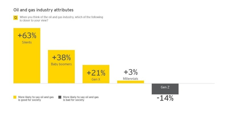 Source: EY US oil and gas perceptions survey, 2017