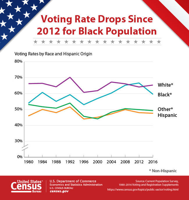 More Millennials Vote: Only Age Group to See Voter Turnout Increase Since 2012