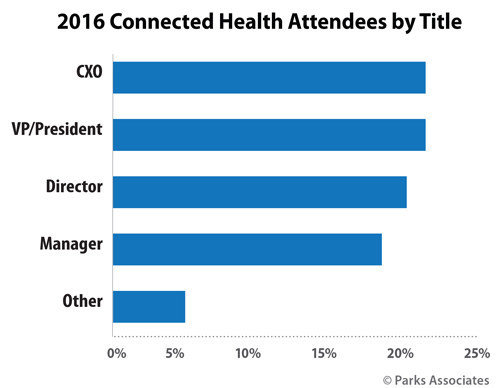 Parks Associates: 2016 Connected Health Attendees by Title