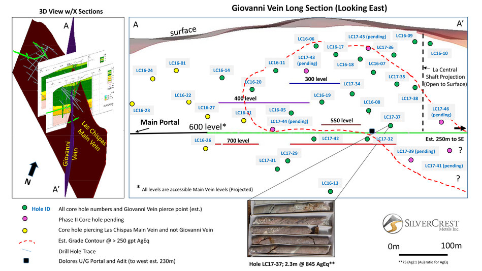 SilverCrest Metals Inc, Sonora, Mexico, Las Chispas Project - Giovanni Long section (CNW Group/SilverCrest Metals Inc.)