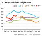 DAT Freight Index: Truckload Volume Dips in April But Rates Higher than Expected