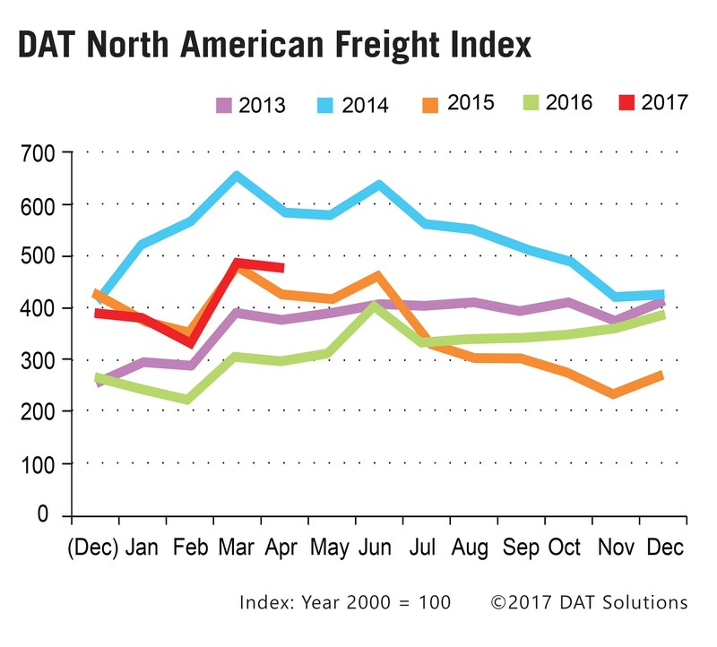 The DAT North American Freight Index fell 2.5 percent in April, but volume remained above seasonal norms, signaling a solid start to Q2 2017.