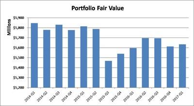 Portfolio Fair Value (CNW Group/Boardwalk Real Estate Investment Trust)