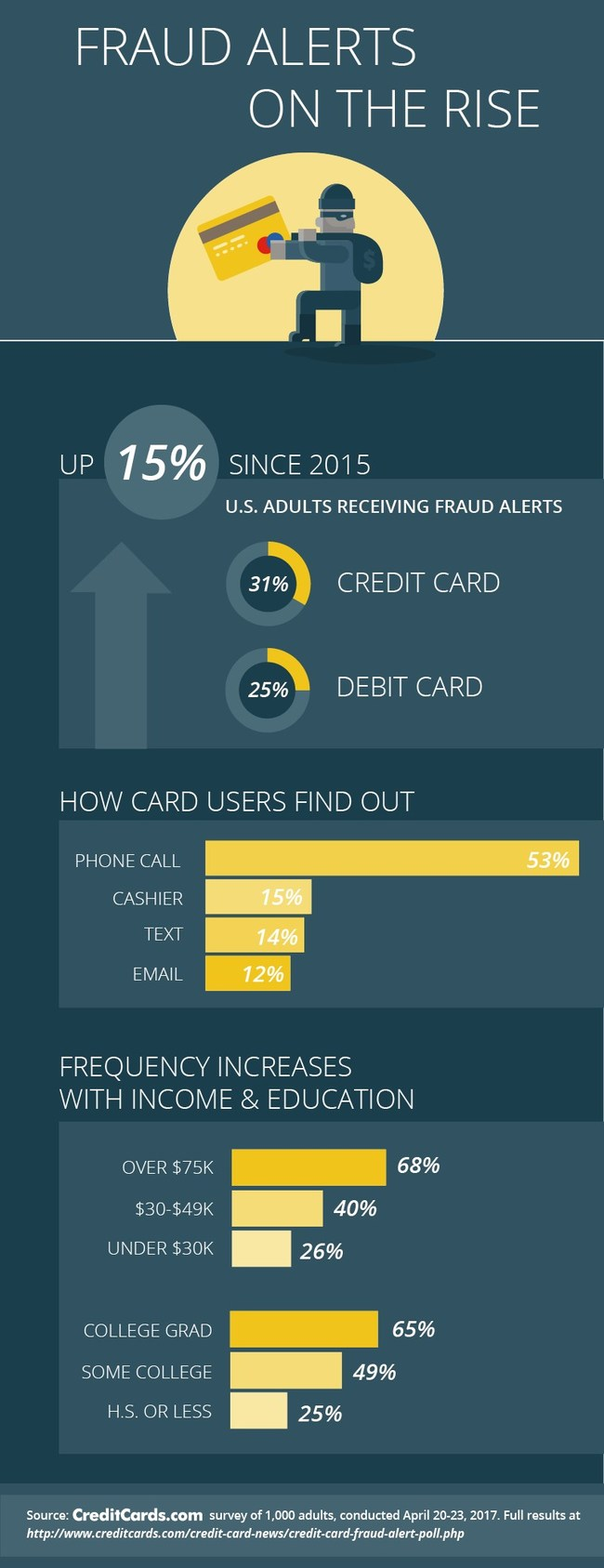 Credit and debit card fraud alerts are up 15% from two years ago, according to a new CreditCards.com report.