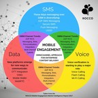 ROCCO Mobile Engagement Market Intelligence Report 2017 (PRNewsfoto/ROCCO Research)