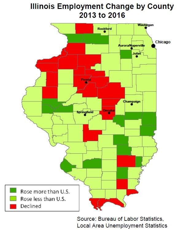 Despite losing population, Illinois has gained employment and has seen significant improvement in per capita income, especially compared to most neighboring states.