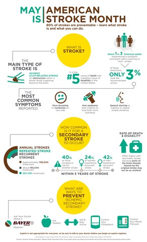 American Stroke Month Infographic