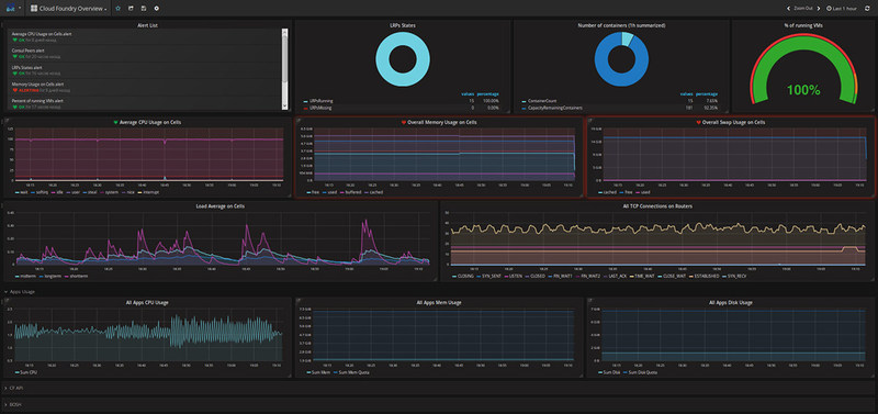 One of the Heartbeat dashboards displaying overall system health