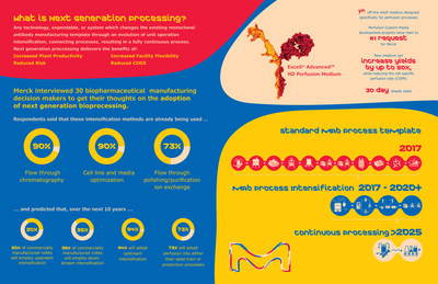 "Merck is enabling perfusion processes and increasing manufacturing flexibility for its customers. This infographic shows ""next gen"" stats and trends and describes the company's new, industry- first off-the-shelf EX-CELL(R) Advanced(TM) HD Perfusion Medium"