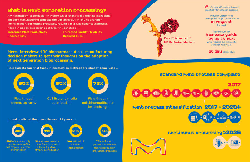 "Merck is enabling perfusion processes and increasing manufacturing flexibility for its customers. This infographic shows ""next gen"" stats and trends and describes the company's new, industry- first off-the-shelf EX-CELL® Advanced™ HD Perfusion Medium"