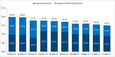 Aggregate Liquidity and Credit Capacity (CNW Group/Home Capital Group Inc.)
