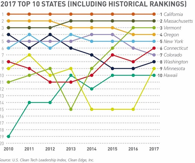 Top 10 Overall States from Clean Edge's 2017 U.S. Clean Tech Leadership Index