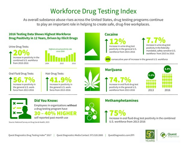 Workforce Drug Testing Index: As overall substance abuse rises across the United States, drug testing programs continue to play an important role in helping to create safe, drug-free workplaces.