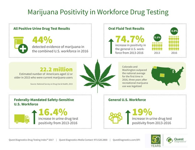 Marijuana Positivity in Workforce Drug Testing