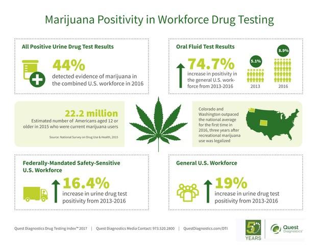 Marijuana Positivity in Workforce Drug Testing