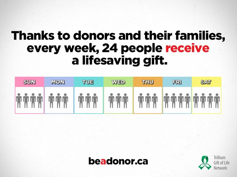 Thanks to the generosity of donors and their families, 1,256 people (or 24 people each week) received the gift of life. Organ and tissue donation and transplantation saves lives. Register today at www.BeADonor.ca. (CNW Group/Trillium Gift of Life Network)