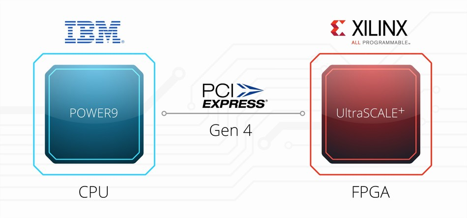 Xilinx and IBM First to Double Interconnect Performance for Accelerated Cloud Computing with New PCI Express Standard