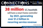 Parks Associates Highlights IoT Strategies for Recurring Revenue and Future for Connected Consumers at 21st Annual CONNECTIONS™ Conference
