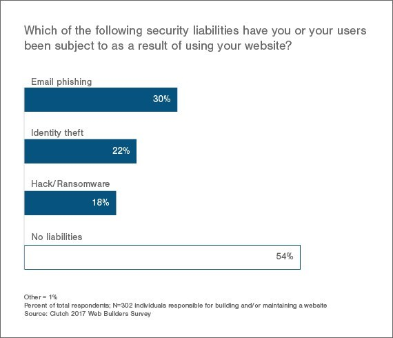 Which security liabilities have you/your users been subject to as a result of using your website?