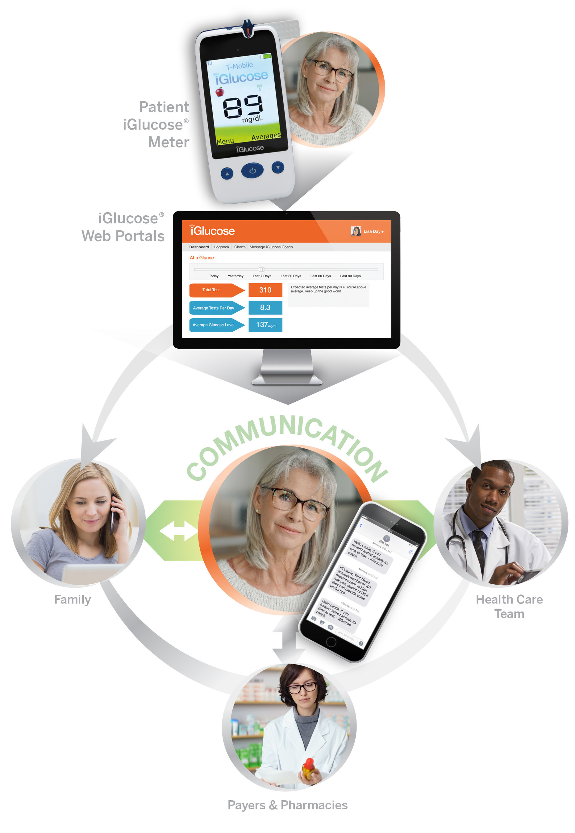 The iGlucose® Blood Glucose Monitoring System offers automatic transmission of diabetes information to a cloud-based personalized web portal, while facilitating simple, real-time mobile communication between the person with diabetes and the family members, friends and healthcare professionals who are part of his or her designated Circle of Care.