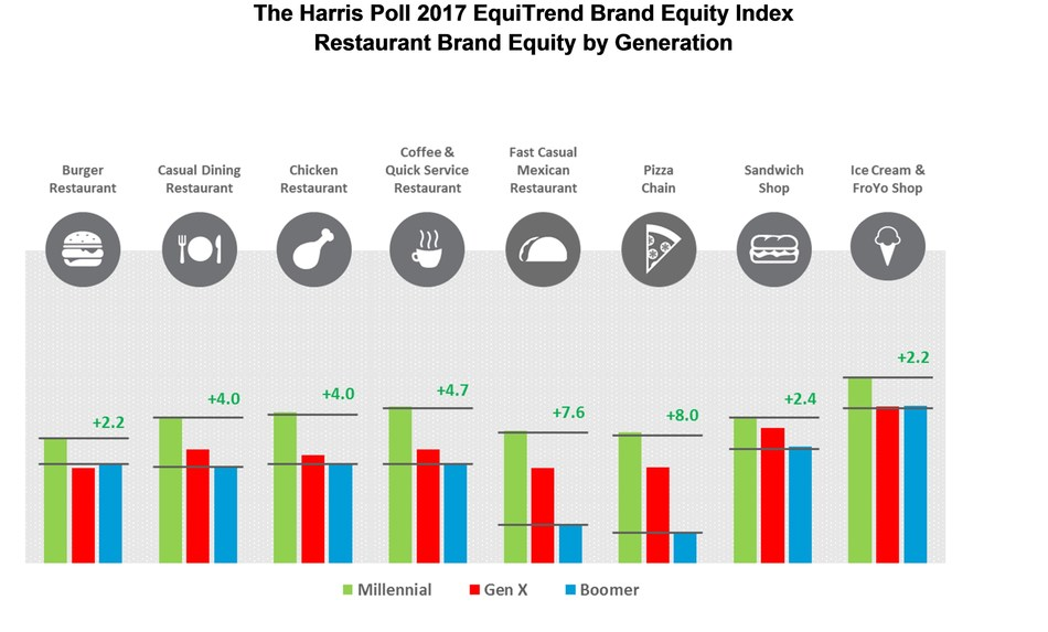 Restaurant Brand Equity by Generation