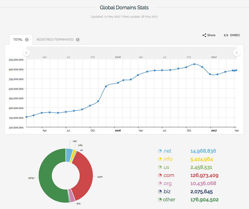 Global Domains Growth - 17 Mat 2017 - Webhostinggeeks.com