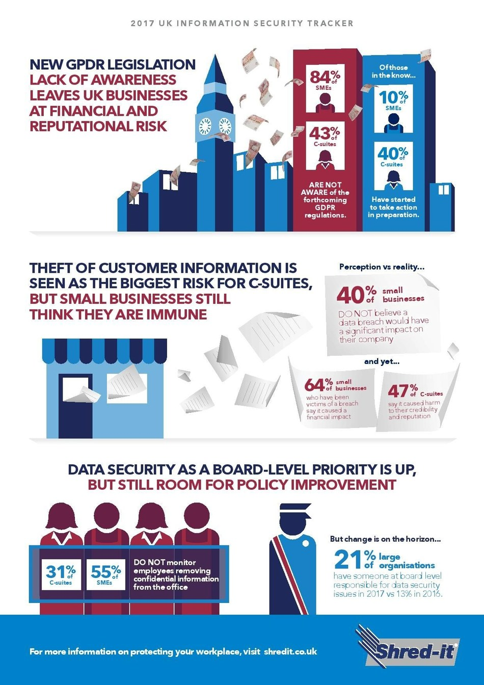 Shred-it 2017 Security Tracker Infographic (PRNewsfoto/Shred-it)