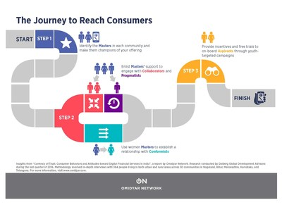 The Journey to Reach Consumers