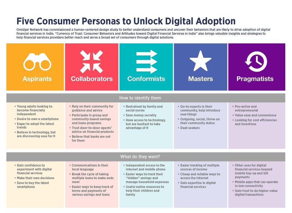 Five Consumer Personas to Unlock Digital Adoption