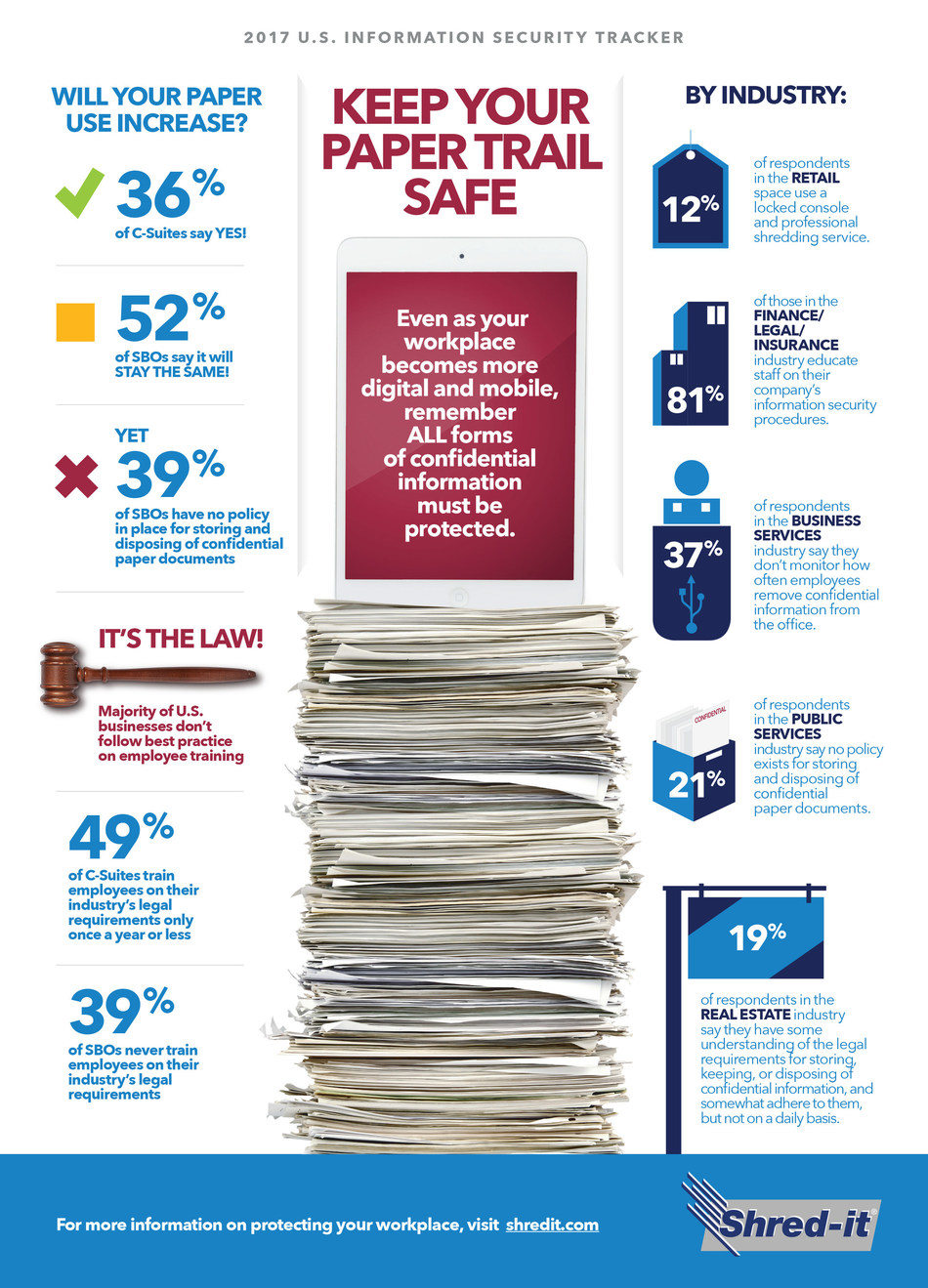 Shred-it 2017 Security Tracker Infographic (CNW Group/Shred-it)
