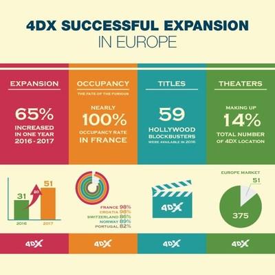 CJ 4DPLEX incrementa en un 65% la presencia de 4DX en Europa en un año