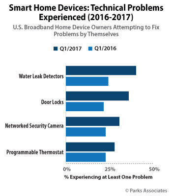 Parks Associates: Smart Home Devices: Technical Problems Experienced (2016-2017)