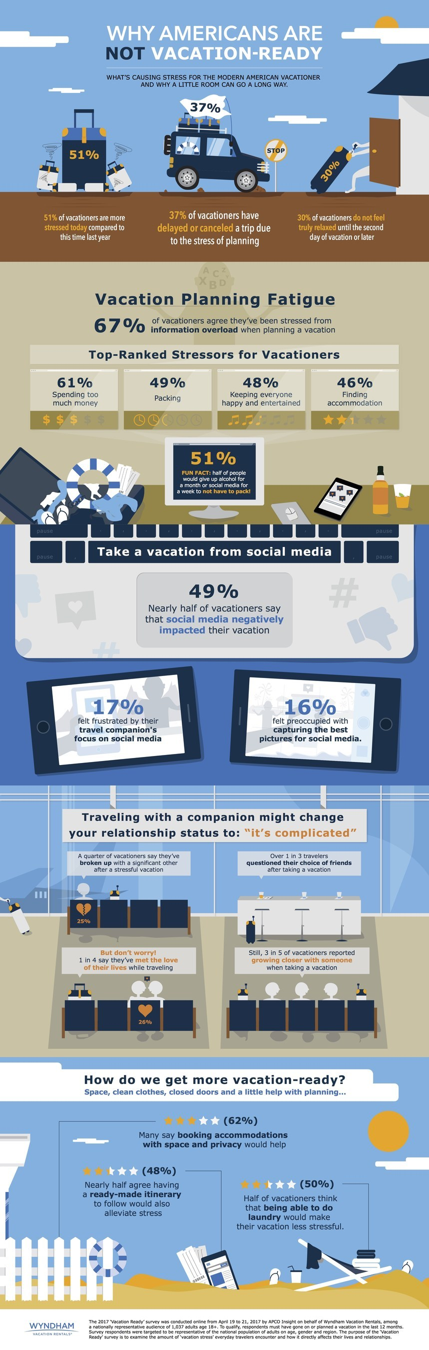 Why Americans Are Not Vacation-Ready Infographic