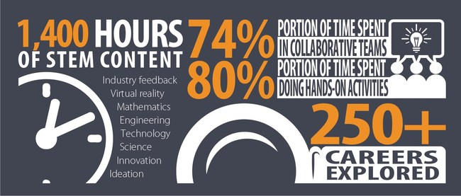 STEM Entrepreneurship by the numbers