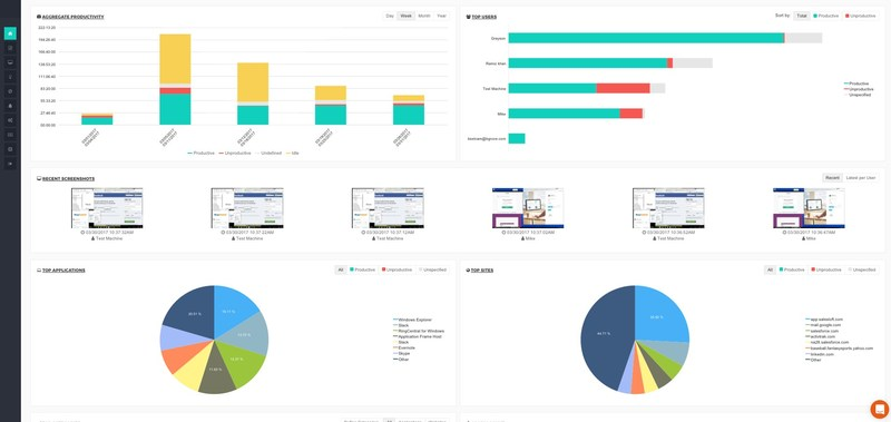 This is the ActivTrak Dashboard, which gives an overall summary of your account activity. Interactive widgets allow users to dive deeper into the data.