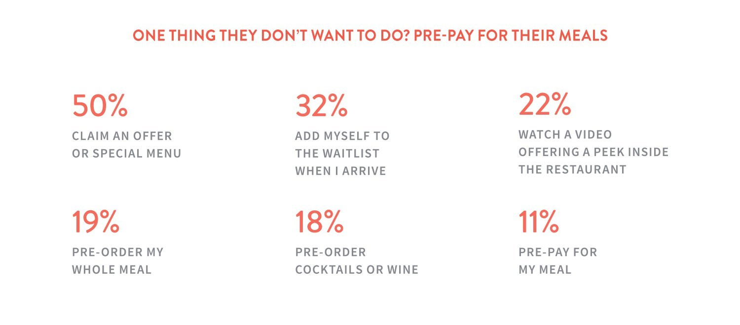 Only 11% of diners are interested in pre-paying for meals.