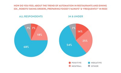 68% of diners agree that automation, including robots taking orders or preparing food in restaurants, is a bad thing and takes away from the restaurant and hospitality experience.