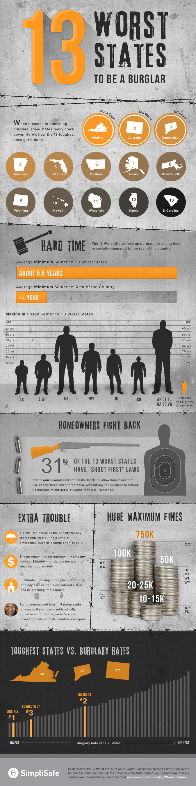 13 Worst States to be a Burglar: An infographic by SimpliSafe