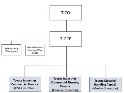 North America Operational Structure (CNW Group/Toyota)