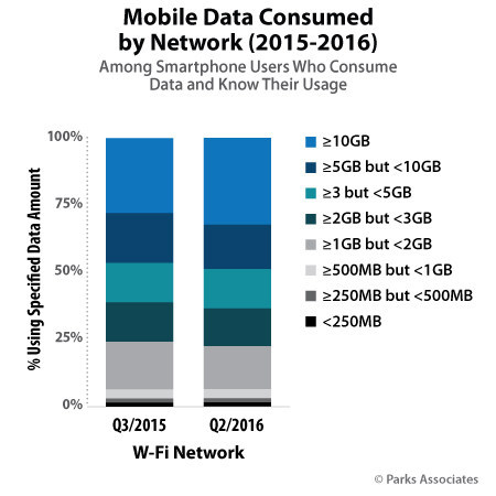 Parks Associates: Mobile Data Consumed by Network (2015-2016)