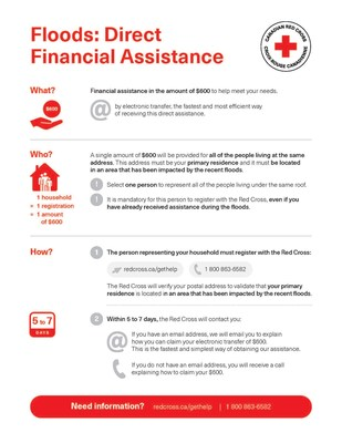 Canadian Red Cross announces $4 million to residents impacted by spring floods (CNW Group/Canadian Red Cross)