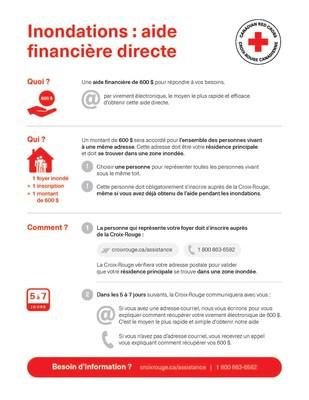 La Croix-Rouge distribue 4 M $ en aide directe aux personnes inondées (Groupe CNW/Croix-Rouge canadienne)