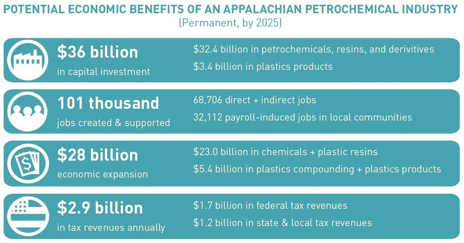 Summary of Potential Economic Benefits of an Appalachian Petrochemical Industry