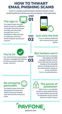 How to prevent email phishing hacks and other cyber attacks using Payfone's instant authentication solutions.