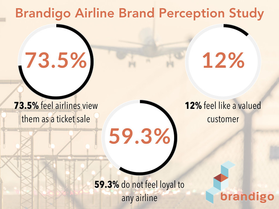 Brandigo Study shows airlines need to move beyond a transactional relationship with customers to build loyalty through exceptional experiences
