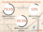 New Study Finds Consumers Feel Neither Loyal nor Valued by Airlines
