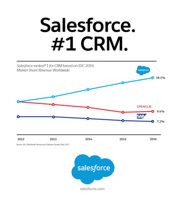 Salesforce Named #1 CRM Provider For Fourth Consecutive Year